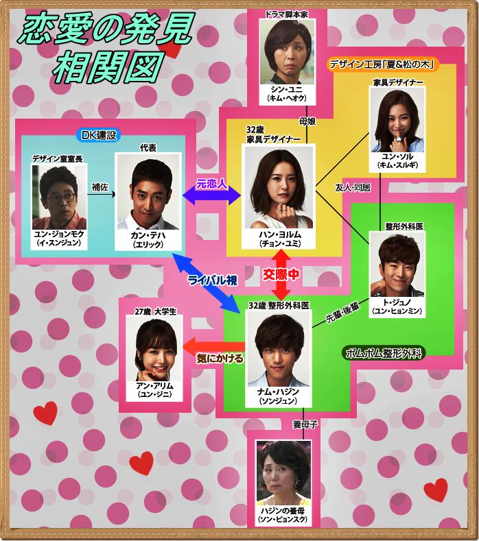韓国ドラマ-恋愛の発見-相関図