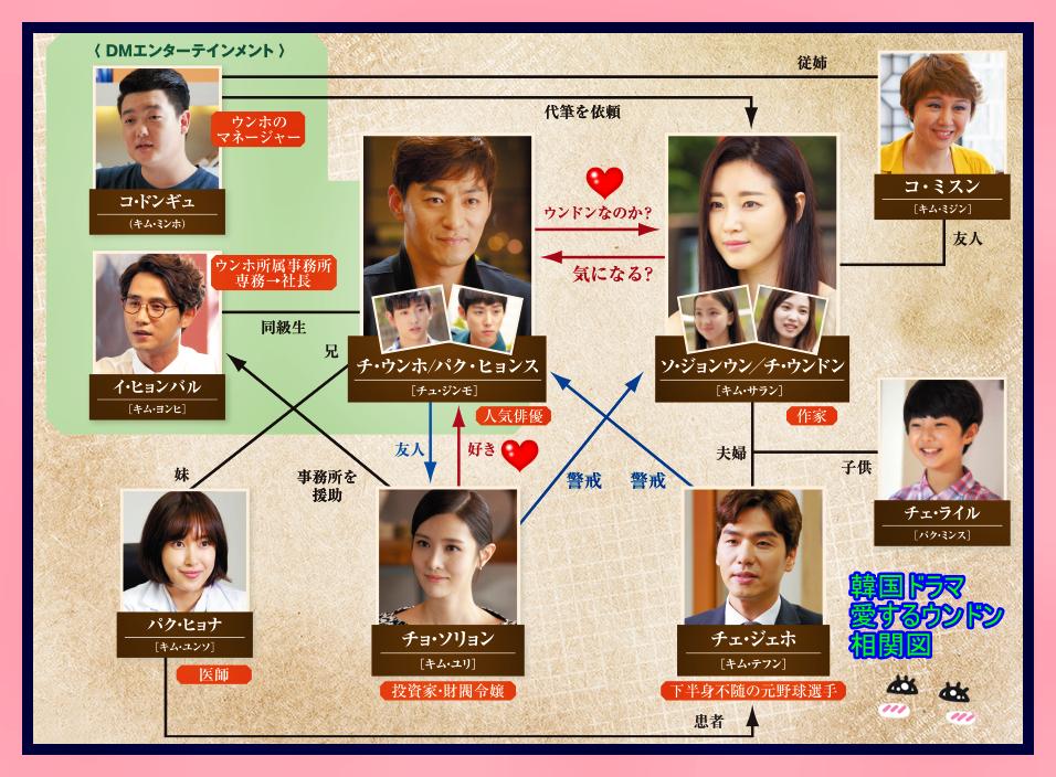 韓国ドラマ-愛するウンドン-相関図