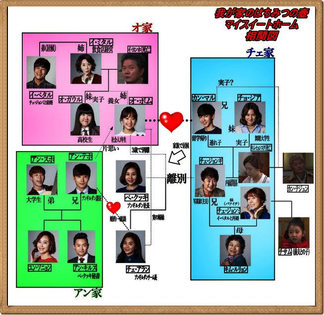 韓国ドラマ-我が家のはちみつの壺-マイスイートホーム-相関図