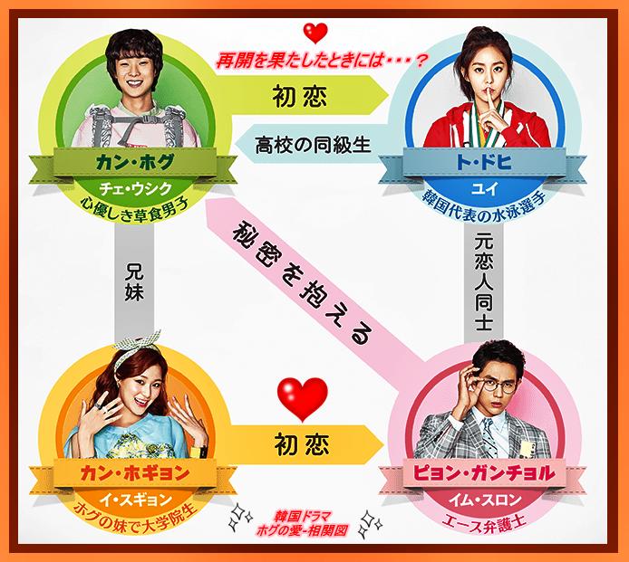 韓国ドラマ-ホグの愛-相関図.jpg
