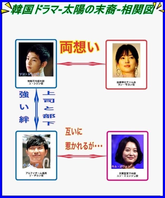 韓国ドラマ-太陽の末裔-相関図.jpg