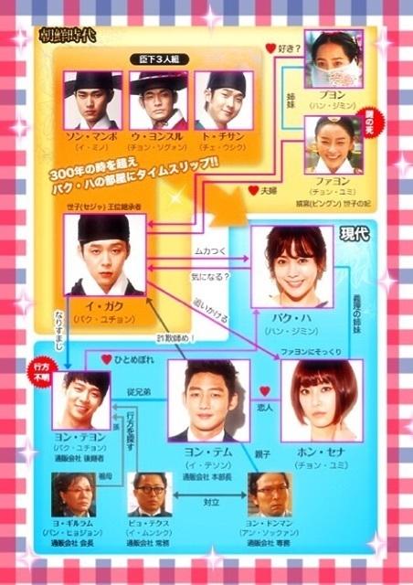 韓国ドラマ-屋根部屋のプリンス-相関図